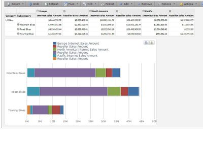 View charts alongside tabular data.